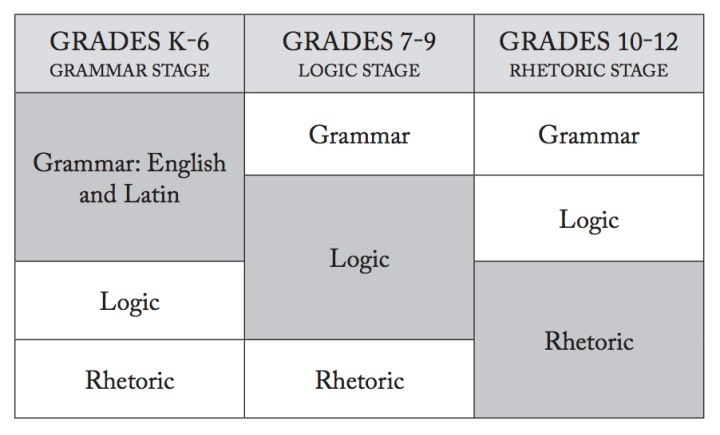perrin's grammar logic rhetoric chart
